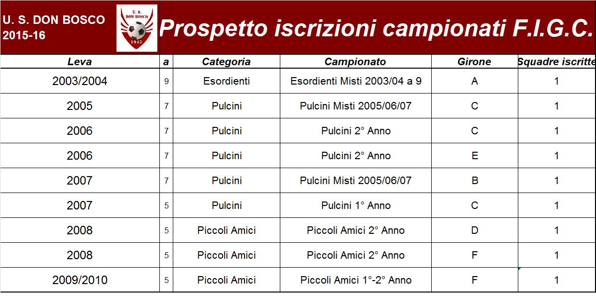 iscrizioni_squadre 2 fase primaverile