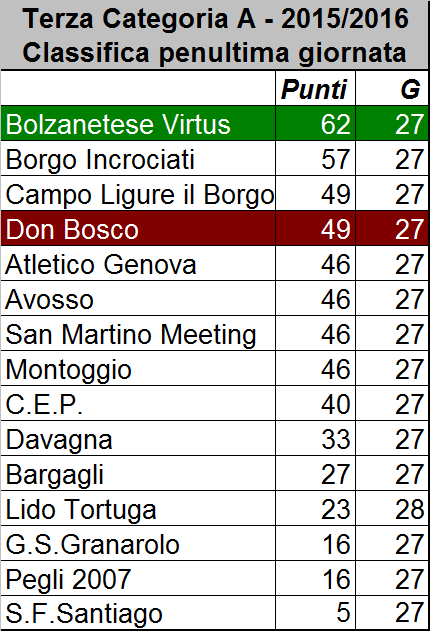 3cat_classifica_penultima_g